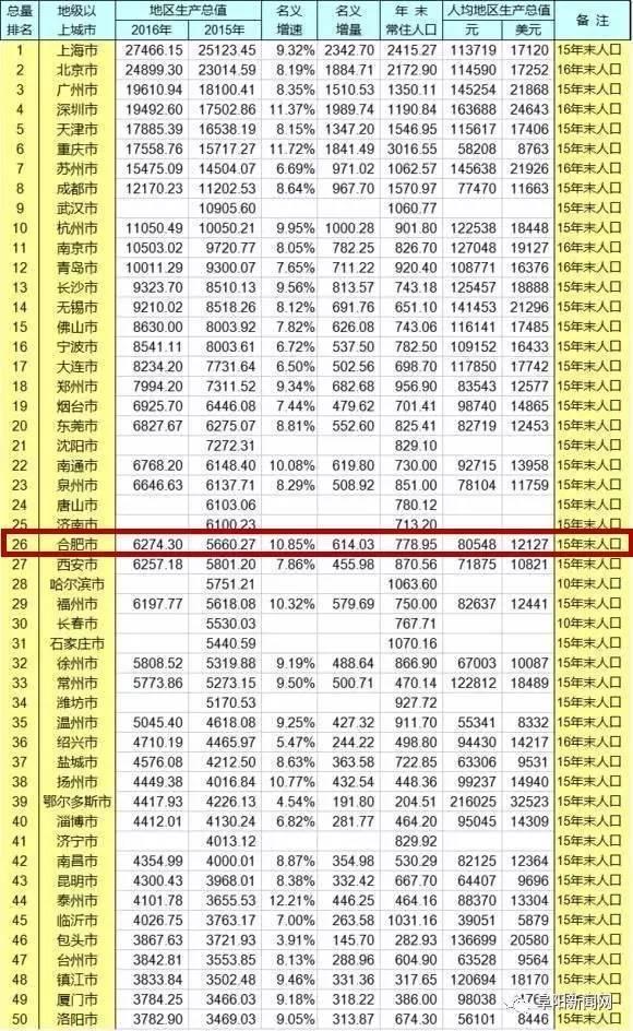 中国城市排名gdp_最新城市GDP百强榜 山东江苏广东最多,你的家乡排第几