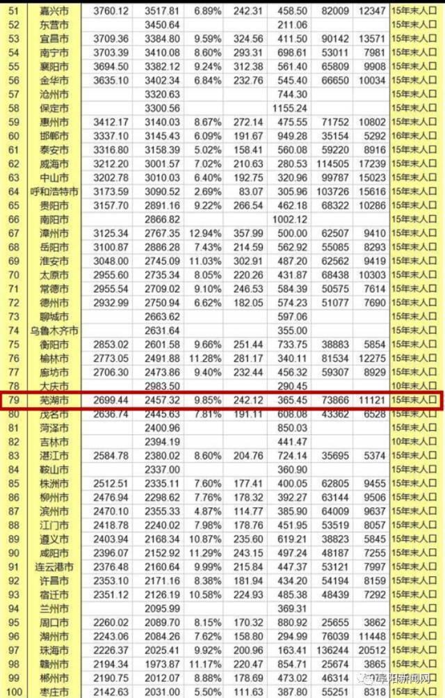 城市 gdp 排名_2019中国城市gdp排名