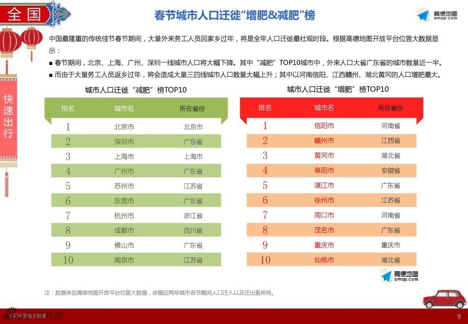 2016年春节出行预测报告