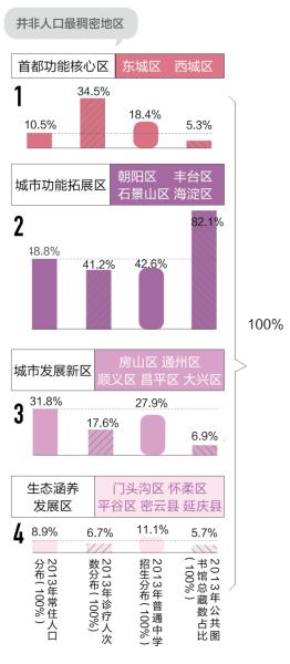 北京政府要搬迁,人口密度是关键