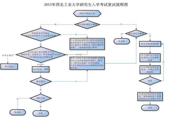 考研调剂步骤流程图