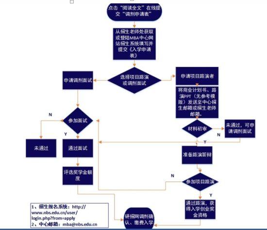 【五步解析2018mba调剂关键步骤】