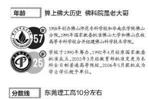 """佛山科学技术学院PK东莞理工 还需多""""补课"""""""