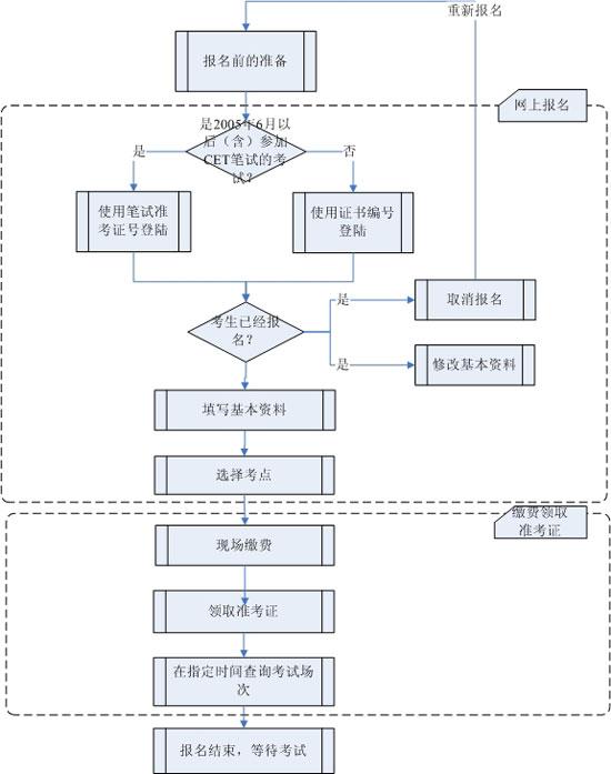 大学英语四、六级考试口语考试报名流程