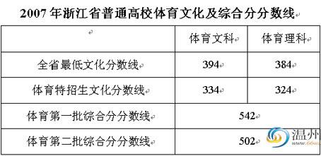 浙江07年高考文理各批次录取分数线公布