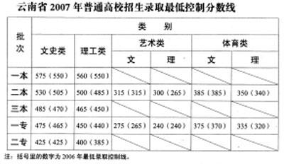 云南2007年高考各批省最低控制录取线公布(表)