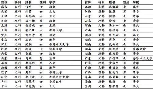 07高考状元调查:女多男少七成状元选清华北大
