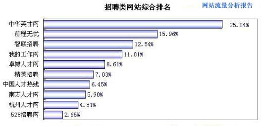 互联网协会网站排名报告:中华英才独秀招聘类