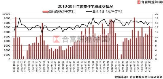 2010-2011年东莞住宅周成交情况