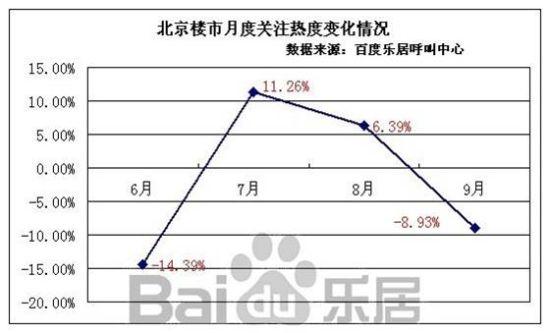 图7:北京楼市月度关注热度变化情况