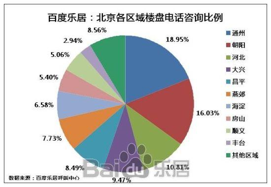 图2 北京各区域楼盘电话咨询比率
