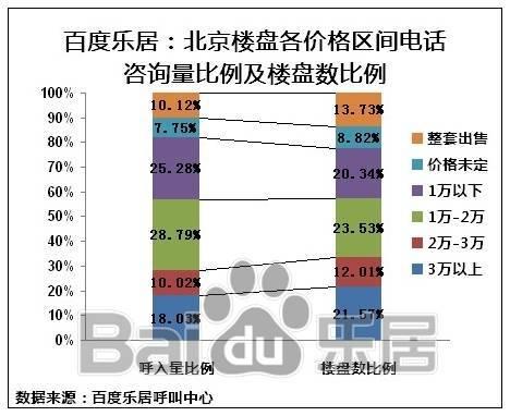 图4 北京楼盘各价格区间电话咨询量比例及楼盘咨询比例
