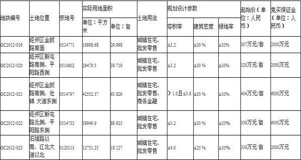南宁市2012年第十一期国有建设用地使用权公