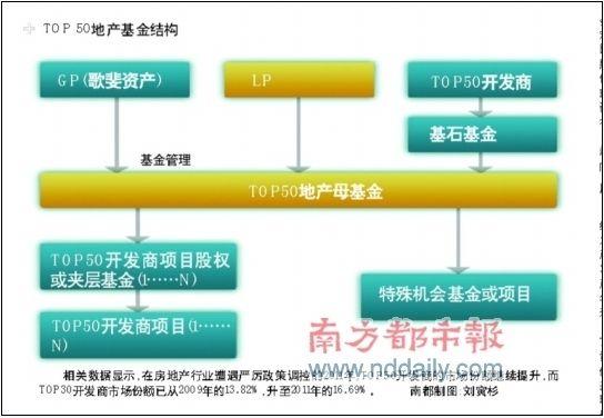 top50地产基金结构