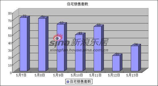 5月7日至5月13日襄阳住宅成交套数