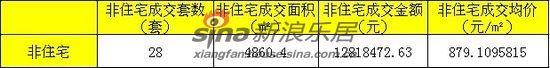 6月18日至6月24日襄阳非住宅成交套数