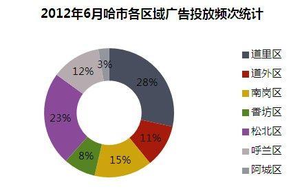 2012年6月哈市各区域广告投放频次统计