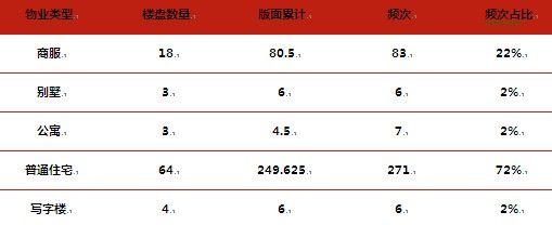 2012年6月报广物业类型汇总表