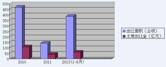 秦皇岛:土地市场迎来交易大年