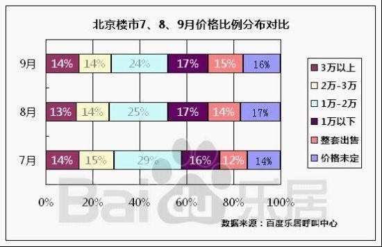 图4:北京楼市10、11、12月价格比例分布对比