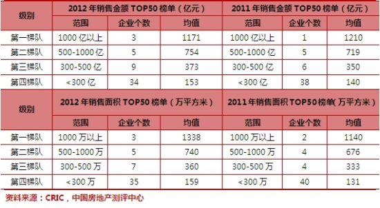 2012年度房企销售榜单发布排行榜