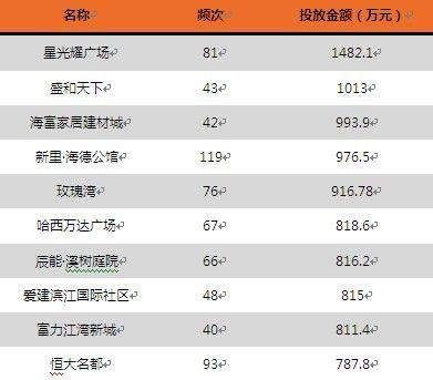2012年哈尔滨房地产企业广告投入排名TOP10