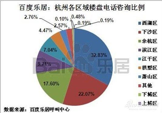图为杭州各区域楼盘电话咨询比率