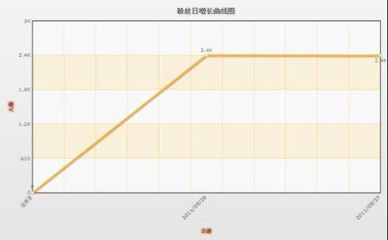 图为粉丝日增长曲线图