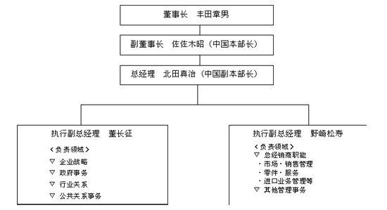 北田真治就任丰田中国总经理 董长征任副总