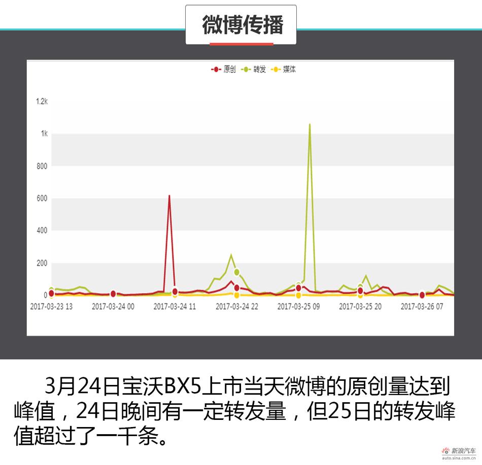 舆情分析师宝沃BX5