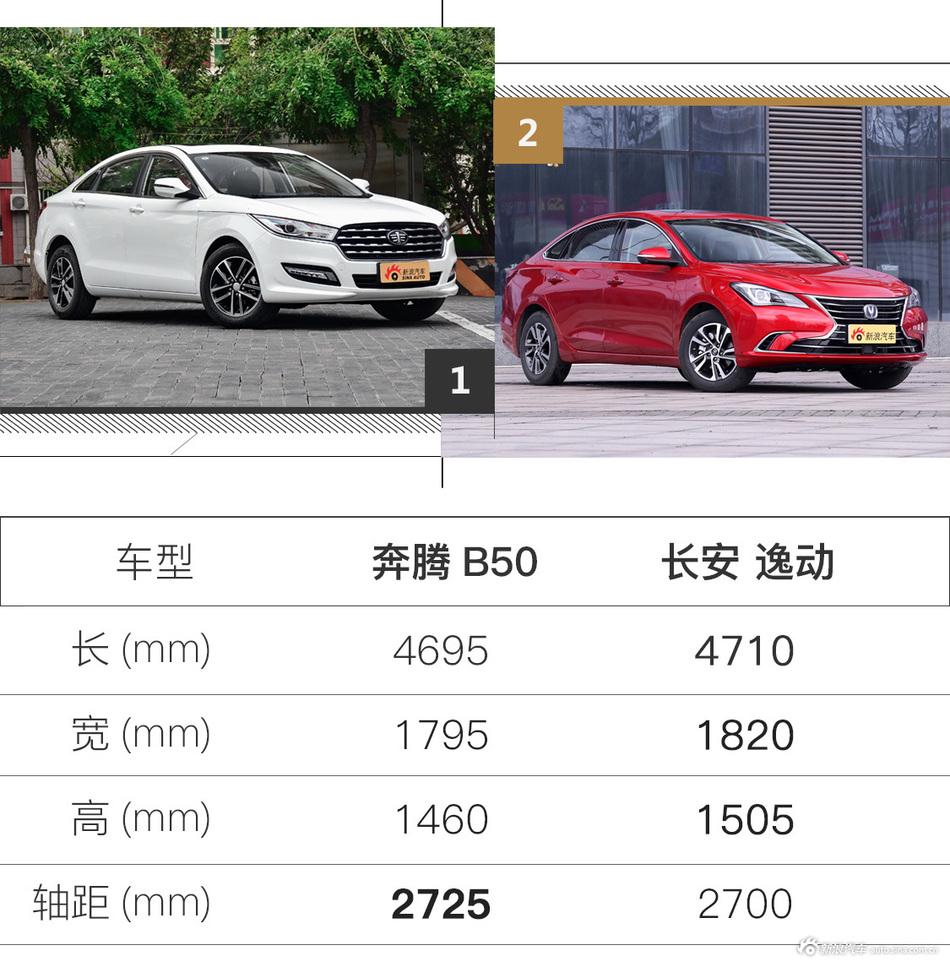 只買適合不買貴,關鍵性價比超高奔騰B50最高優惠1.60萬