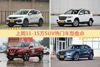 11-15万SUV车型中,XR-V关注度最高