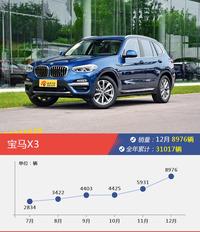宝马X3/奥迪Q5L等12月50-70万欧系SUV车型销量汇总