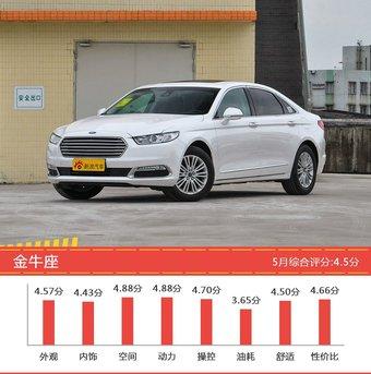 20-25万三厢车型车主综合评分排行榜,君威新能源登顶!