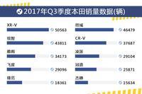 2017年Q3季度本田销量盘点