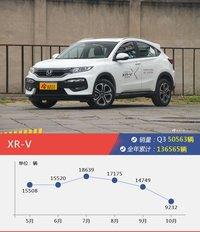 2017年Q3季度本田销量数据,XR-V受青睐