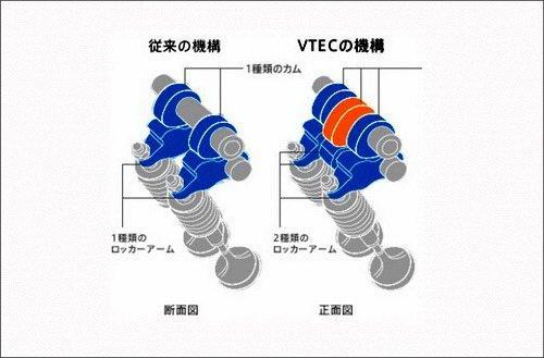 通过vtec电磁阀控制液压油的走向图片