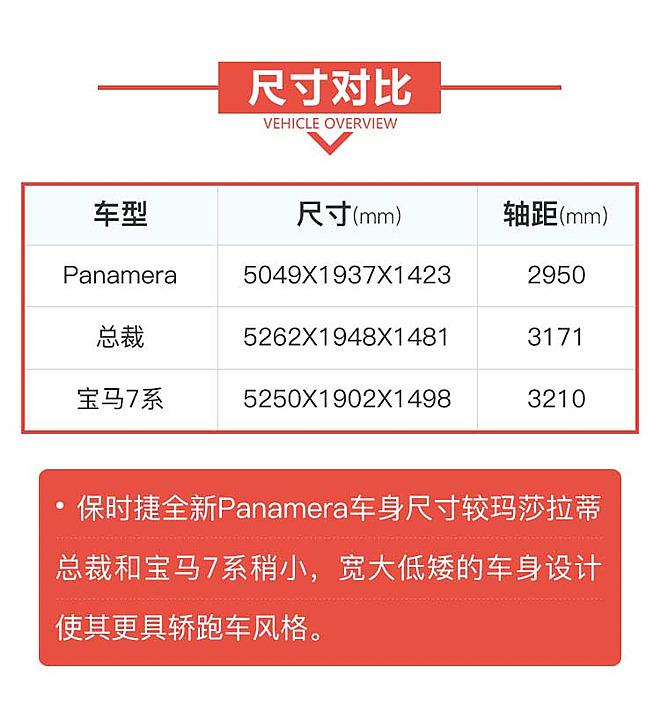 解码新车:豪华轿跑保时捷全新Panamera