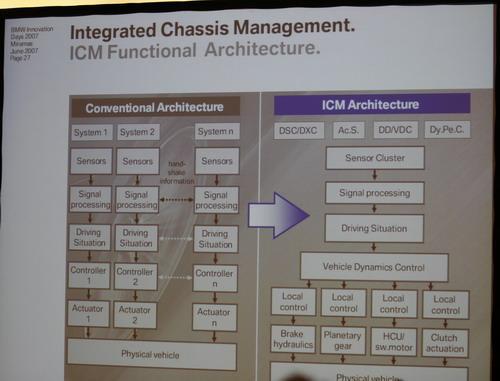 图为ICM工作流程图