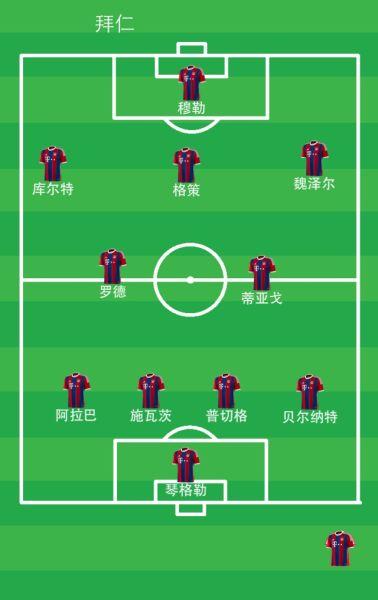 拜仁的U25阵容