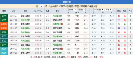 马竞vs皇马近10场交兵记载
