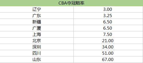 CBA最新夺冠赔率