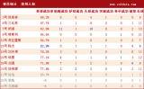 [足协杯]贵州2-2山东统计
