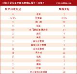 女足2-0中华台北技术统计