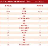 中国女足2-0韩国数据