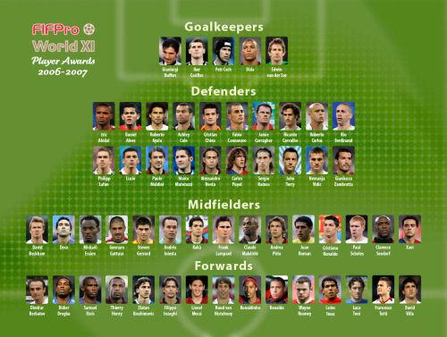 FIFPro公布世界最佳候选:55人梦幻阵英超20强人