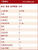 [中超]申花5-1绿城统计