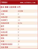 [中超]国安1-0实德统计