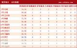 [中超]山东2-0天津统计