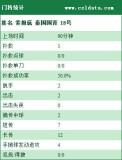 中国国青1-2泰国技术统计